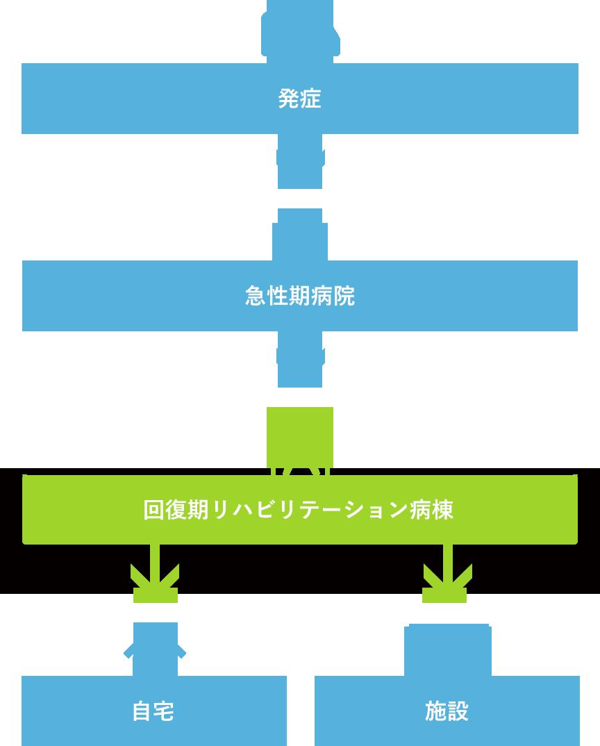 さまざまな段階のリハビリテーション
